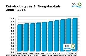 """Deutsche Bundesstiftung Umwelt (DBU): Bottermann: """"Politische Rahmenbedingungen endlich in praktisches Handeln umsetzen"""""""