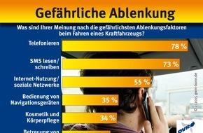 Deutscher Verkehrssicherheitsrat e.V.: Gefährliche Ablenkung / Was sind Ihrer Meinung nach die gefährlichsten Ablenkungsfaktoren beim Fahren eines Kraftfahrzeugs?