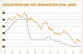 Interhyp AG: Niedrige Zinsen zum Jahresausklang / Nach EZB-Zinsentscheid: Laut Interhyp-Bauzins-Trendbarometer ist auch in den kommenden Wochen mit günstigem Baugeld zu rechnen