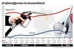 ADAC: Tanken wieder teurer / Grund: Ölpreis jetzt deutlich über 40 Dollar