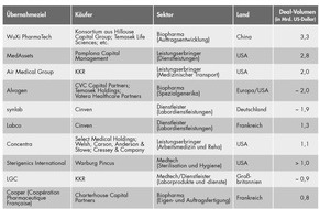 Bain & Company: Global Healthcare Private Equity and Corporate M&A Report von Bain: Private-Equity-Fonds treiben Konsolidierung im Gesundheitssektor