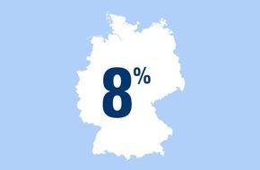 CosmosDirekt: Zahl des Tages: 8 Prozent derjenigen, die im Frühjahr und Sommer draußen Sport betreiben, spielen Fußball