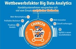 SAS Institute: Studie der Universität Potsdam zeigt: Handel schöpft Big-Data-Potenziale für Vertrieb und Service nicht aus (FOTO)