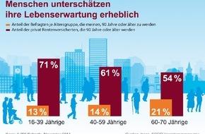 ERGO Versicherungsgruppe AG: ERGO Umfrage zur Lebenserwartung belegt: Die meisten Menschen werden länger leben als sie denken