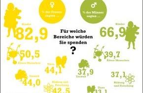 McDonald's Kinderhilfe Stiftung: So spenden die Deutschen: Kinder an der Spitze / Repräsentative Studie der McDonald's Kinderhilfe Stiftung und der Gesellschaft für Konsumforschung (GfK) untersucht Spendenbereitschaft der Deutschen