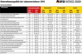 DFSI Ratings GmbH: DFSI Qualitätsrating: Die besten Lebensversicherer 2015