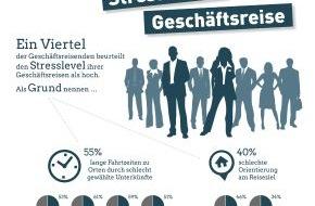 DRV Deutscher ReiseVerband e.V.: Lange Wege, Umsteigechaos: Stress auf Geschäftsreisen wächst / Chefs setzen falsche Prioritäten im Reisemanagement