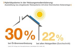 IWO Institut für Wärme und Oeltechnik: Solarthermie wird sehr oft mit Ölheizung kombiniert