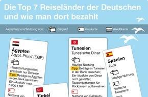 Commerzbank Aktiengesellschaft: Reisekasse: Nicht nur Bares ist Wahres