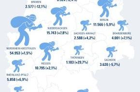 CosmosDirekt: Alle vier Minuten ein Wohnungseinbruch in Deutschland: Wie Sie sich richtig versichern