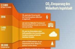 meistro Energie GmbH: Sauberer Strom für Möbelhof