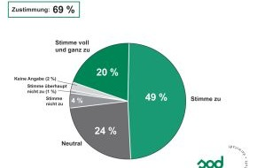 Studiengemeinschaft Darmstadt SGD: TNS Infratest-Studie 2013: Fachkräftemangel gewinnt laut HR-Managern an Brisanz / Auswirkungen lassen sich durch Weiterbildung bestehender Mitarbeiter mildern