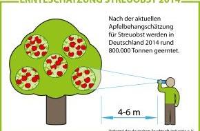 VdF Verband der deutschen Fruchtsaft-Industrie: 2014 wird ein saftiges Apfeljahr / Aktuelle Ernteschätzungen lassen auf die beste Streuobsternte seit sechs Jahren hoffen (FOTO)