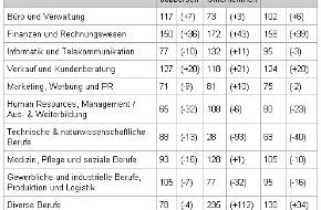 Monster Switzerland AG: jobpilot-Index® steigt auf 113 Punkte / Kein Sommerloch für den Online-Stellenmarkt. Zunahme um 8%