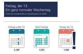 Zurich Gruppe Deutschland: Keine Panik: Am Freitag, den 13. droht kein Unglück