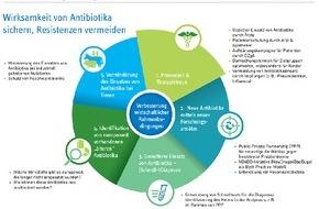 Pro Generika e.V.: Zahl des Monats Januar: 5 / Fünf Handlungsfelder, die helfen die Wirksamkeit von Antibiotika zu sichern und Resistenzen zu vermeiden
