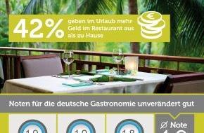 Bookatable GmbH & Co.KG: Urlaubsgeld für den Gaumen / Aktueller Bookatable GastroKOMPASS: Deutsche Urlauber beim Restaurantbesuch spendabler als zu Hause, obwohl hiesige Gastronomie Top-Zufriedenheitswerte erreicht