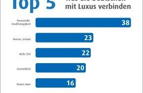 Eurojackpot: Der Weg ins Luxusleben: Norddeutsche setzen auf Arbeit, Ostdeutsche auf den Lotteriegewinn / Ergebnisse einer repräsentativen forsa-Umfrage