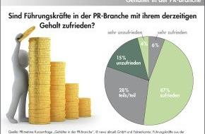 news aktuell GmbH: Gehälter in der PR-Branche: Fast jede zweite Führungskraft ist mit ihrem Gehalt unzufrieden