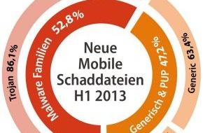 G Data Software AG: Android-Schadcode-Barometer steht auf Sturm