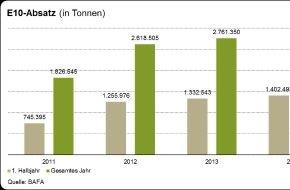 Bundesverband der deutschen Bioethanolwirtschaft e. V.: Erstes Halbjahr 2014: Super E10 stabilisiert Benzinmarkt