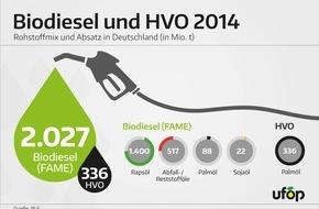 UFOP e.V.: Biodieselabsatz 2014 - Rapsöl wichtigste Rohstoffquelle