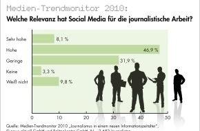 news aktuell GmbH: Social Media in Redaktionen als Arbeitstool etabliert - Journalisten skeptisch gegenüber Paid Content - Abkehr junger Leser größte Herausforderung