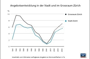 Colliers (Schweiz) SA: Büromarkt in bedrohlicher Schieflage