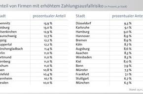 BÜRGEL Wirtschaftsinformationen GmbH & Co. KG: 8,8 Prozent der Unternehmen in Deutschland mit Zahlungsschwierigkeiten - Anteil von Unternehmen mit hohem Zahlungsausfallrisiko steigt um 2,3 Prozent