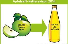 VdF Verband der deutschen Fruchtsaft-Industrie: 2014 war ein saftiges Apfeljahr / Apfelsaft-Keltersaison ist abgeschlossen (FOTO)