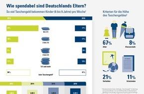 CosmosDirekt: Faktencheck mit Infografik: Jedes zweite Grundschulkind bekommt Taschengeld
