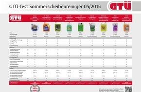 GTÜ Gesellschaft für Technische Überwachung GmbH: GTÜ testet Sommerscheibenreiniger: Komfort kostet