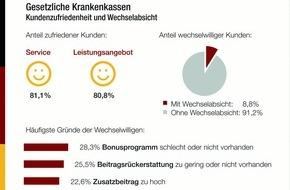 """Deutsches Institut für Service-Qualität: Kundenbefragung: Gesetzliche Krankenkassen 2015 / Wechselabsichten trotz insgesamt hoher Zufriedenheit - SBK, Techniker Krankenkasse und AOK Plus """"sehr gut"""""""