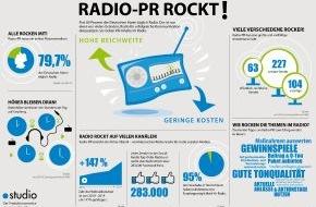 """news aktuell GmbH: """"Radio-PR rockt!"""" / Was PR-Fachleute über das Medium Radio wissen müssen"""
