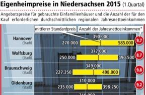 LBS Norddeutsche Landesbausparkasse Berlin - Hannover: Hannover bleibt Spitzenreiter bei Eigenheimpreisen / Preissteigerungen in fast ganz Niedersachsen