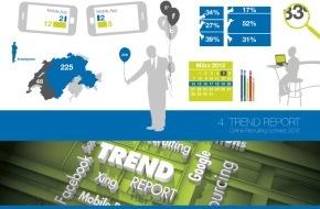Prospective Media Services AG: Die Trends in der Rekrutierung 2012 / Trend Report-Studie von Prospective