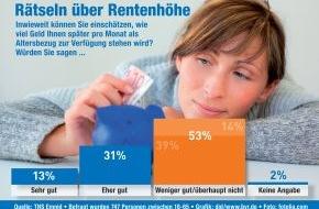 BVR Bundesverband der Deutschen Volksbanken und Raiffeisenbanken: BVR-Umfrage offenbart Wissenslücken bei Thema Altersvorsorge (mit Bild) / Mehr als die Hälfte der Bürger weiß nicht, wie hoch die Einkünfte im Alter sein werden