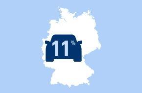 CosmosDirekt: Im Rausch der Geschwindigkeit: Nur elf Prozent der Autofahrer halten sich an Geschwindigkeitsbegrenzungen. (FOTO)