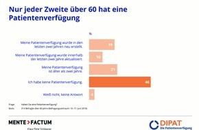 DIPAT Die Patientenverfügung GmbH: Nur jeder Zweite über 60 hat eine Patientenverfügung - fast alle sind unwirksam / Um sich für den Ernstfall abzusichern, braucht es ärztliche Expertise