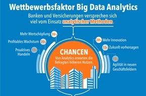 SAS Institute: Studie der Universität Potsdam belegt: Viele Banken und Versicherungen arbeiten zu konservativ