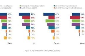 Sopra Steria GmbH: Zwei Drittel der europäischen Unternehmen wollen IT-Sicherheit auslagern (FOTO)