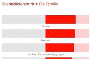 E.ON Energie Deutschland GmbH: E.ON-Umfrage: Familie spendet den Deutschen die meiste Lebensenergie