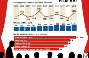 "dpa-infografik GmbH: ""Grafik des Monats"" - Thema im Mai: FILM AB!"