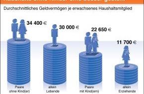 BVR Bundesverband der dt. Volksbanken und Raiffeisenbanken: BVR-Studie: Haushalte ohne Kinder und Best-Ager verfügen über das höchste Geldvermögen (Mit Bild)
