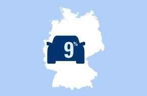 CosmosDirekt: Neun Prozent der deutschen Autofahrer beschweren sich bei ihrem Partner häufig über schlechtes Einparken