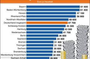 BVR Bundesverband der dt. Volksbanken und Raiffeisenbanken: Vermögensbildung der Bundesbürger: Der Osten holt auf (mit Grafik)