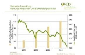 OVID, Verband der ölsaatenverarbeitenden Industrie in Deutschland e.V.: Biokraftstoffe verursachen keinen Welthunger