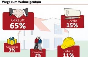 LBS Infodienst Bauen und Finanzieren: Ein Drittel der Deutschen lebt im Einfamilienhaus