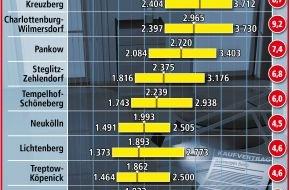 LBS Norddeutsche Landesbausparkasse Berlin - Hannover: Wohnungspreise in Berlin steigen weiter / Kaufen statt mieten lohnt sich dennoch
