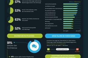 """softgarden: Marken leiden unter schlechten Bewerbungsverfahren / Studie """"Bewerbungsverfahren und Markenwahrnehmung - wie Recruitingprozesse Marken beeinflussen"""""""